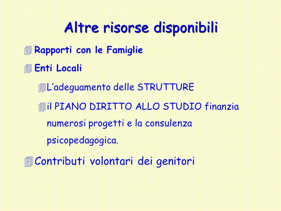4Rapporti con le Famiglie 4Enti Locali 4Ladeguamento delle STRUTTURE 4il PIANO DIRITTO ALLO STUDIO finanzia numerosi progetti e la consulenza psicoped