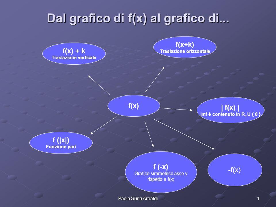 1Paola Suria Arnaldi Dal grafico di f(x) al grafico di... f(x) f(x) + k Traslazione verticale f(x+k) Traslazione orizzontale | f(x) | Imf è contenuto