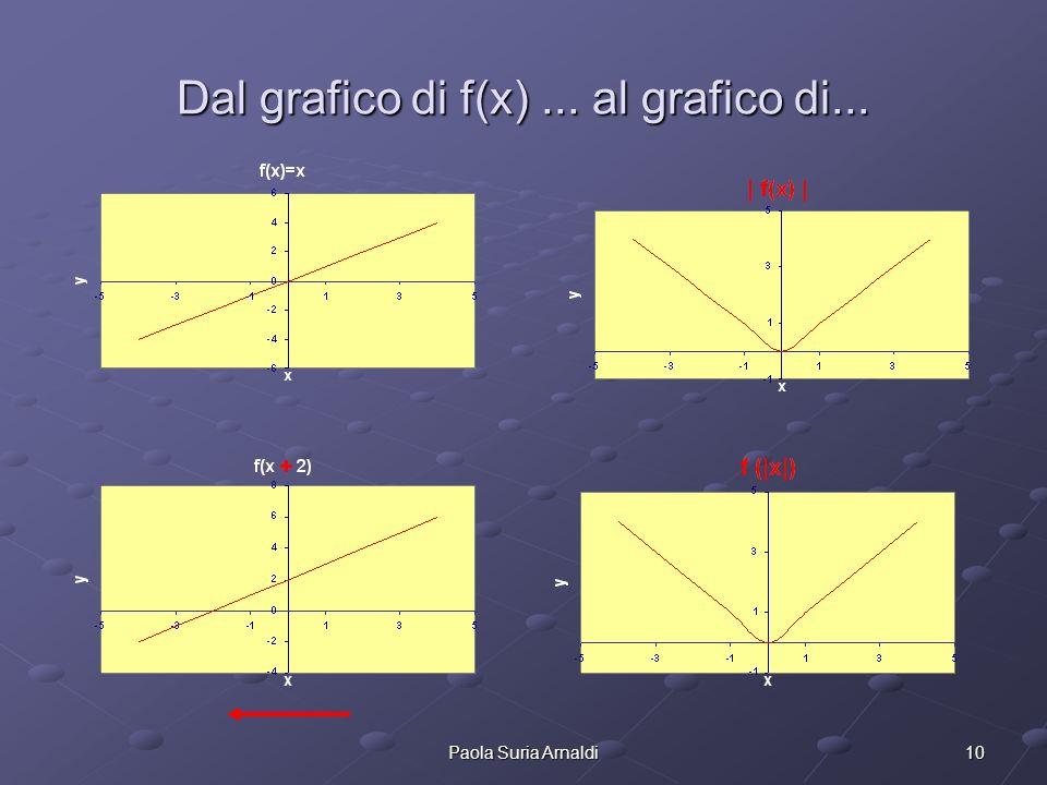 10Paola Suria Arnaldi Dal grafico di f(x)... al grafico di...