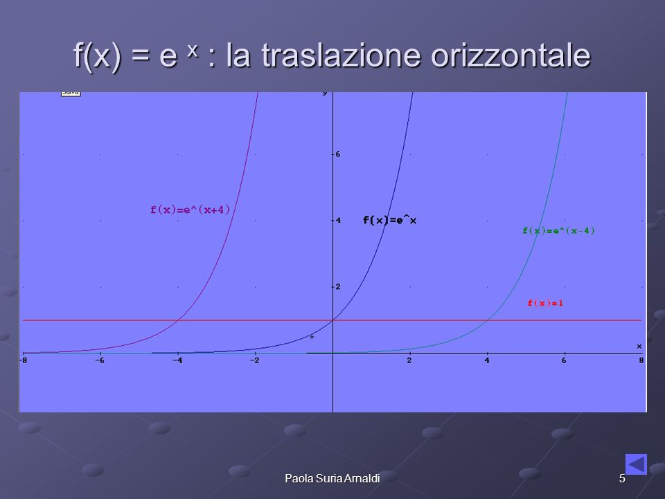 5Paola Suria Arnaldi f(x) = e x : la traslazione orizzontale