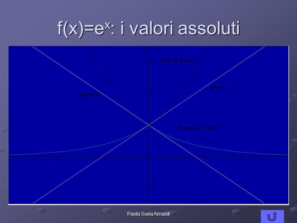 8Paola Suria Arnaldi f(x)=e x : i valori assoluti