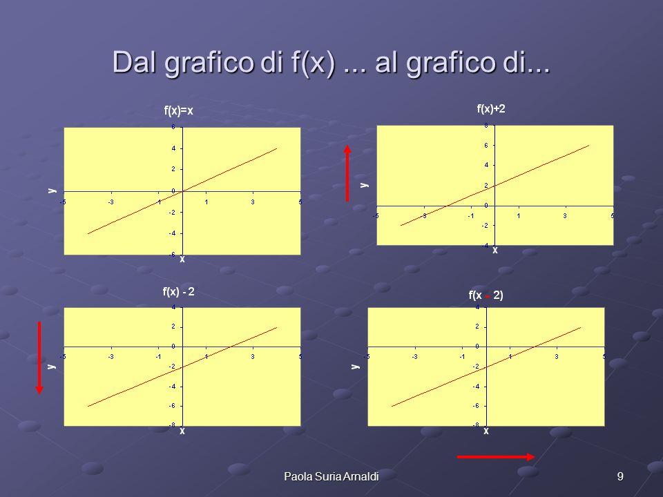 9Paola Suria Arnaldi Dal grafico di f(x)... al grafico di...