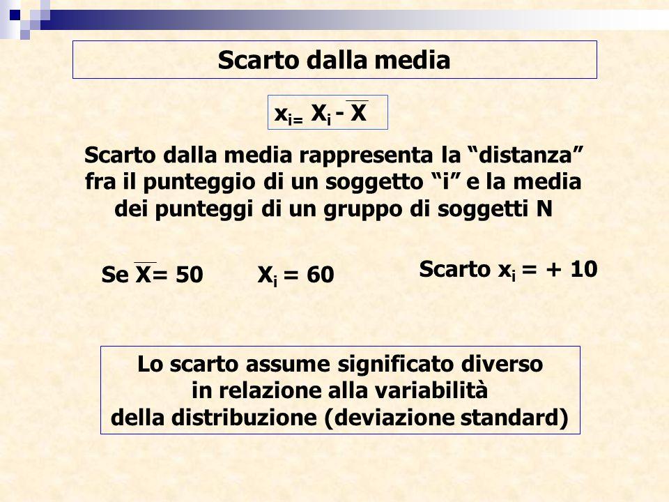 Scarto dalla media x i= X i - X Scarto dalla media rappresenta la distanza fra il punteggio di un soggetto i e la media dei punteggi di un gruppo di s