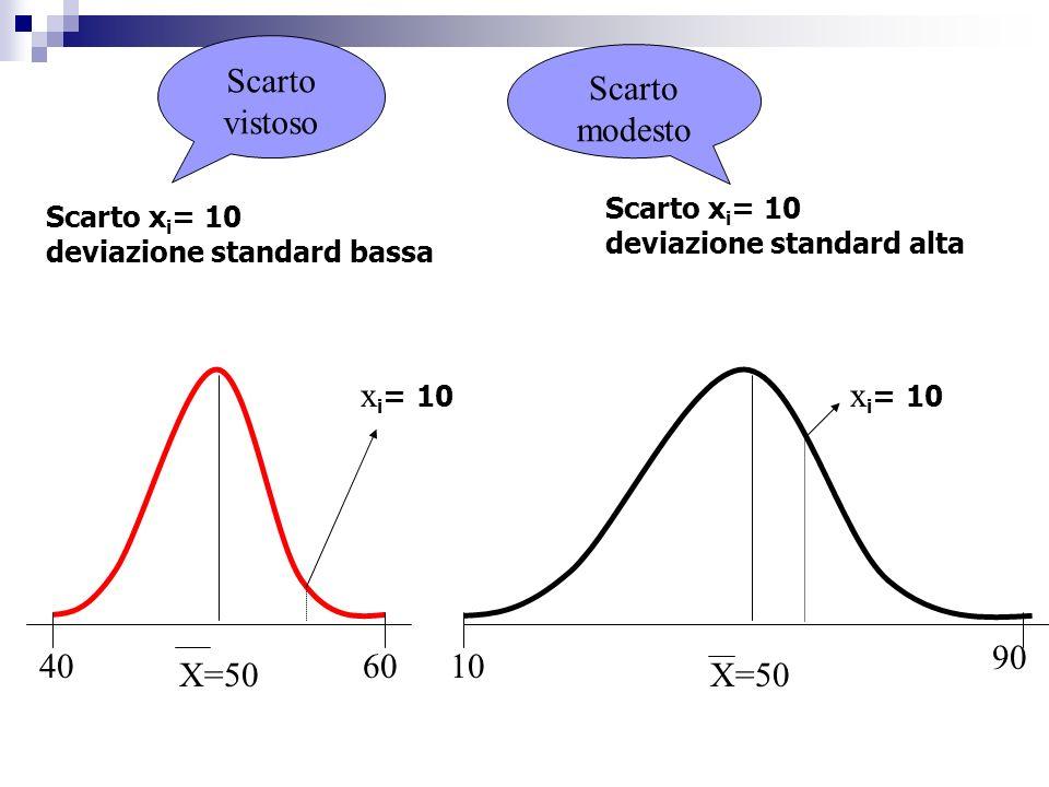 Scarto x i = 10 deviazione standard bassa Scarto x i = 10 deviazione standard alta X=50 Scarto vistoso Scarto modesto 406010 90 x i = 10