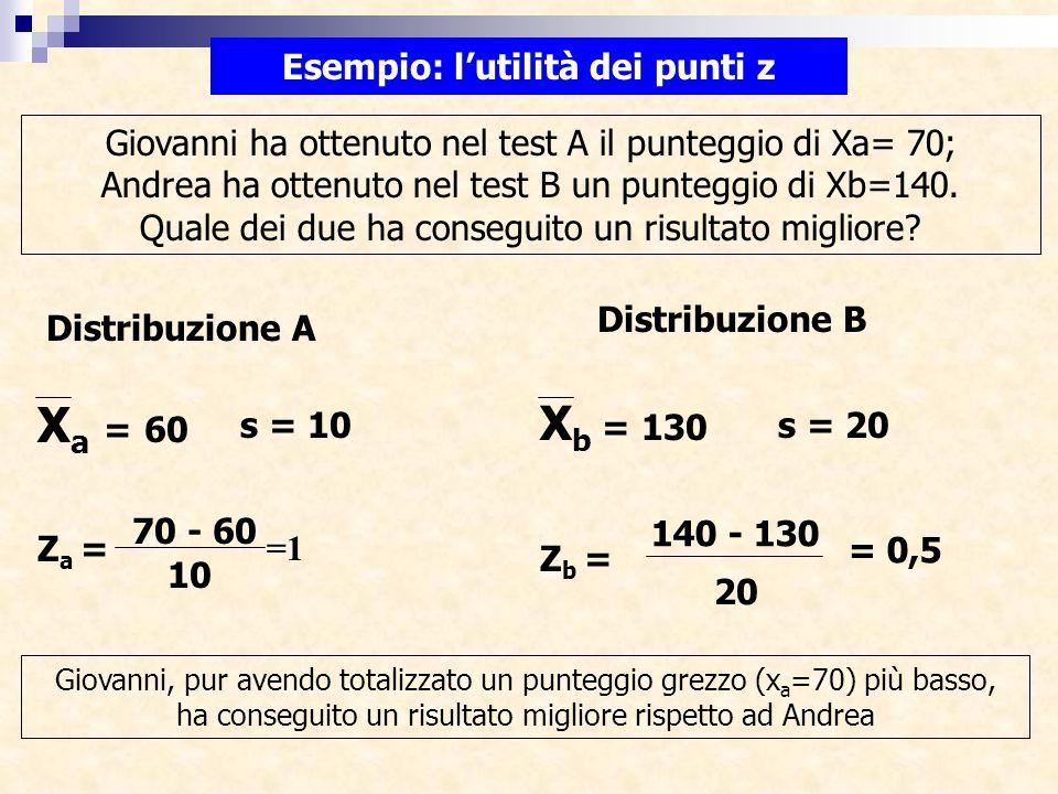 Esempio: lutilità dei punti z Giovanni ha ottenuto nel test A il punteggio di Xa= 70; Andrea ha ottenuto nel test B un punteggio di Xb=140. Quale dei