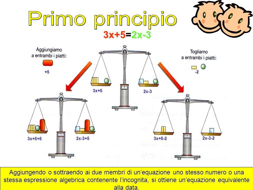 3x+5=2x-3 3x+5 2x-3 +5 3x+5+5 2x-3+5 -2 3x+5-2 2x-3-2 Aggiungendo o sottraendo ai due membri di unequazione uno stesso numero o una stessa espressione