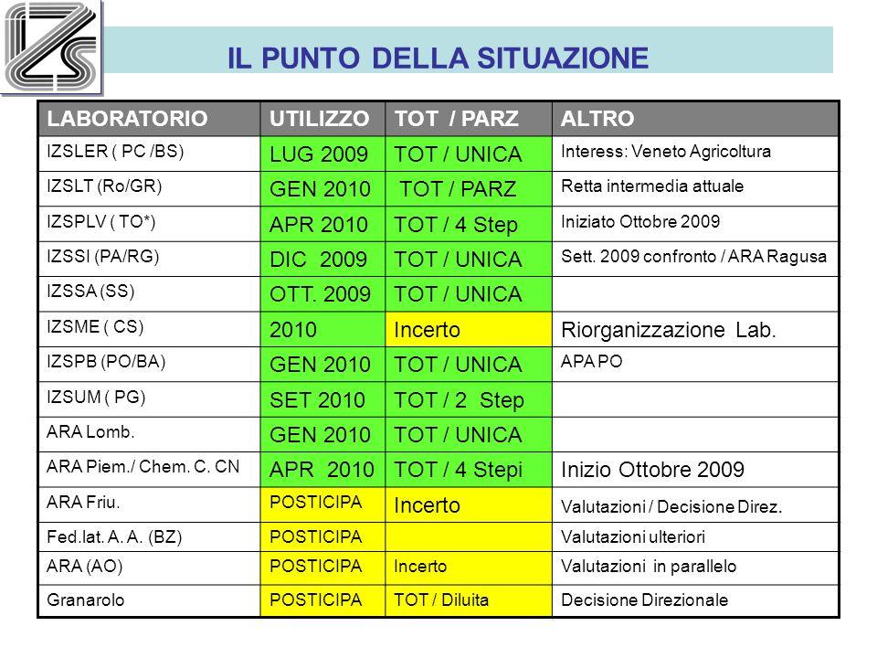 IL PUNTO DELLA SITUAZIONE LABORATORIOUTILIZZOTOT / PARZALTRO IZSLER ( PC /BS) LUG 2009TOT / UNICA Interess: Veneto Agricoltura IZSLT (Ro/GR) GEN 2010 TOT / PARZ Retta intermedia attuale IZSPLV ( TO*) APR 2010TOT / 4 Step Iniziato Ottobre 2009 IZSSI (PA/RG) DIC 2009TOT / UNICA Sett.