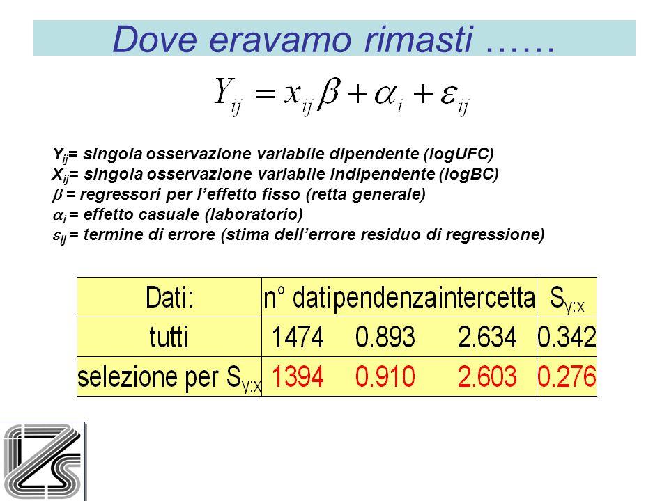 Y ij = singola osservazione variabile dipendente (logUFC) X ij = singola osservazione variabile indipendente (logBC) = regressori per leffetto fisso (retta generale) i = effetto casuale (laboratorio) ij = termine di errore (stima dellerrore residuo di regressione) Dove eravamo rimasti ……