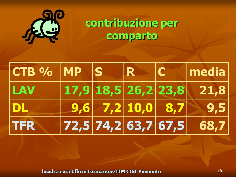 lucidi a cura Ufficio Formazione FIM CISL Piemonte 10 contribuzione per comparto CTB %MPSRCmedia LAV17,918,526,223,821,8 DL9,67,210,08,79,5 TFR72,574,263,767,568,7