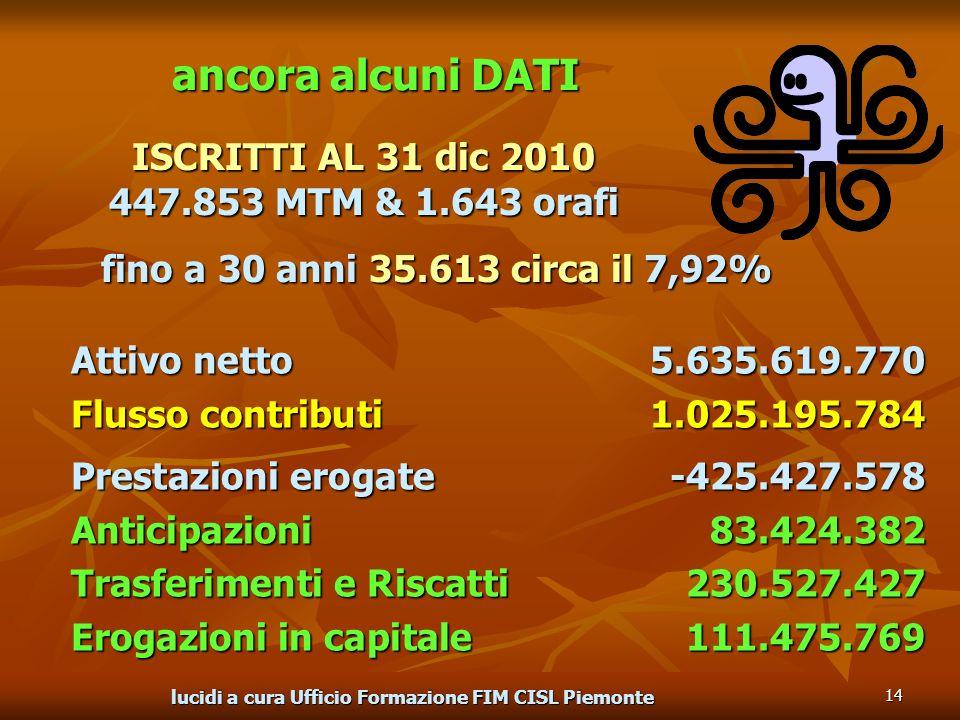 lucidi a cura Ufficio Formazione FIM CISL Piemonte 14 ancora alcuni DATI ISCRITTI AL 31 dic 2010 447.853 MTM & 1.643 orafi Attivo netto 5.635.619.770 Flusso contributi1.025.195.784 Prestazioni erogate-425.427.578 Anticipazioni83.424.382 Trasferimenti e Riscatti230.527.427 Erogazioni in capitale111.475.769 fino a 30 anni 35.613 circa il 7,92%