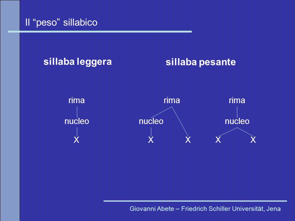 Il peso sillabico Giovanni Abete – Friedrich Schiller Universität, Jena rima nucleo XX rima nucleo XX rima nucleo X sillaba leggera sillaba pesante
