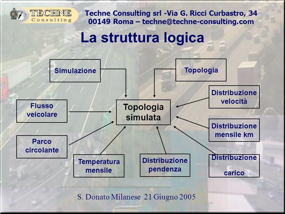 Techne Consulting srl -Via G. Ricci Curbastro, 34 00149 Roma – techne@techne-consulting.com S. Donato Milanese 21 Giugno 2005 La struttura logica Topo