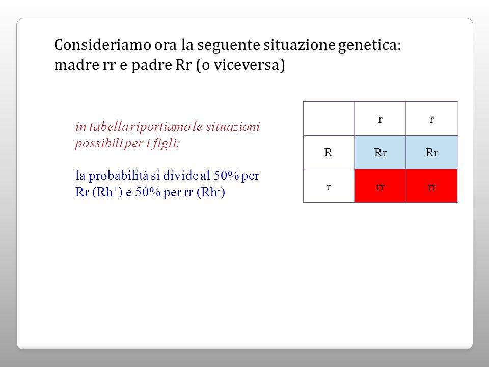 Consideriamo ora la seguente situazione genetica: madre rr e padre Rr (o viceversa) rr RRr rrr in tabella riportiamo le situazioni possibili per i fig