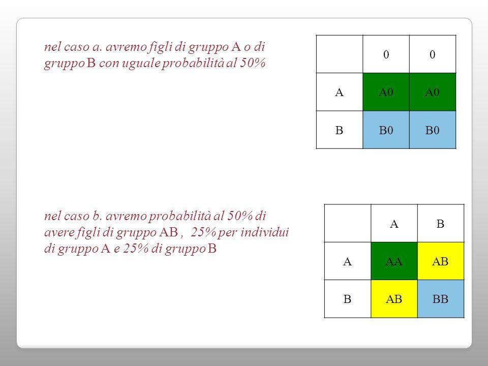 00 AA0 BB0 AB AAAAB B BB nel caso a. avremo figli di gruppo A o di gruppo B con uguale probabilità al 50% nel caso b. avremo probabilità al 50% di ave