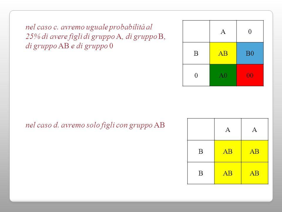 A0 BABB0 0A000 AA BAB B nel caso c. avremo uguale probabilità al 25% di avere figli di gruppo A, di gruppo B, di gruppo AB e di gruppo 0 nel caso d. a