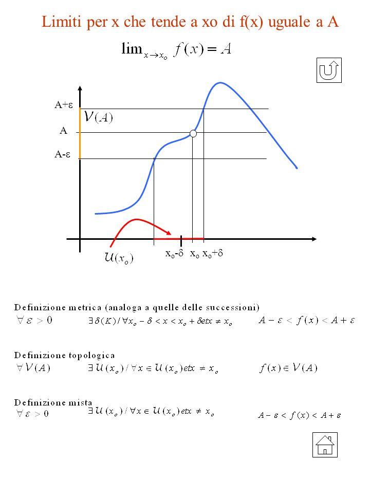 Limiti per x che tende a xo di f(x) uguale a A A+ A- x o - x o + xoxo A