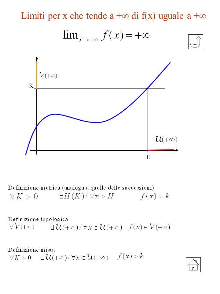 Limiti per x che tende a + di f(x) uguale a + K H