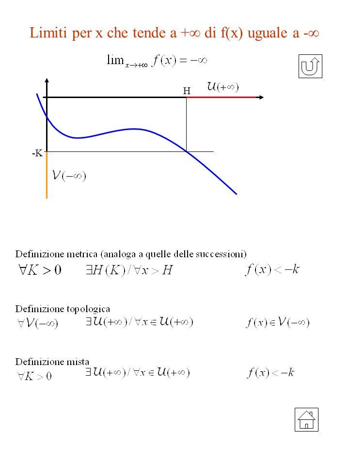 Limiti per x che tende a + di f(x) uguale a - H -K