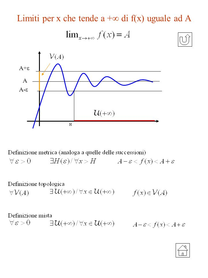 Limiti per x che tende a + di f(x) uguale ad A A H A+ A-