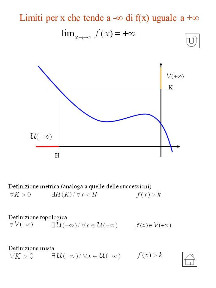 Limiti per x che tende a - di f(x) uguale a + H K