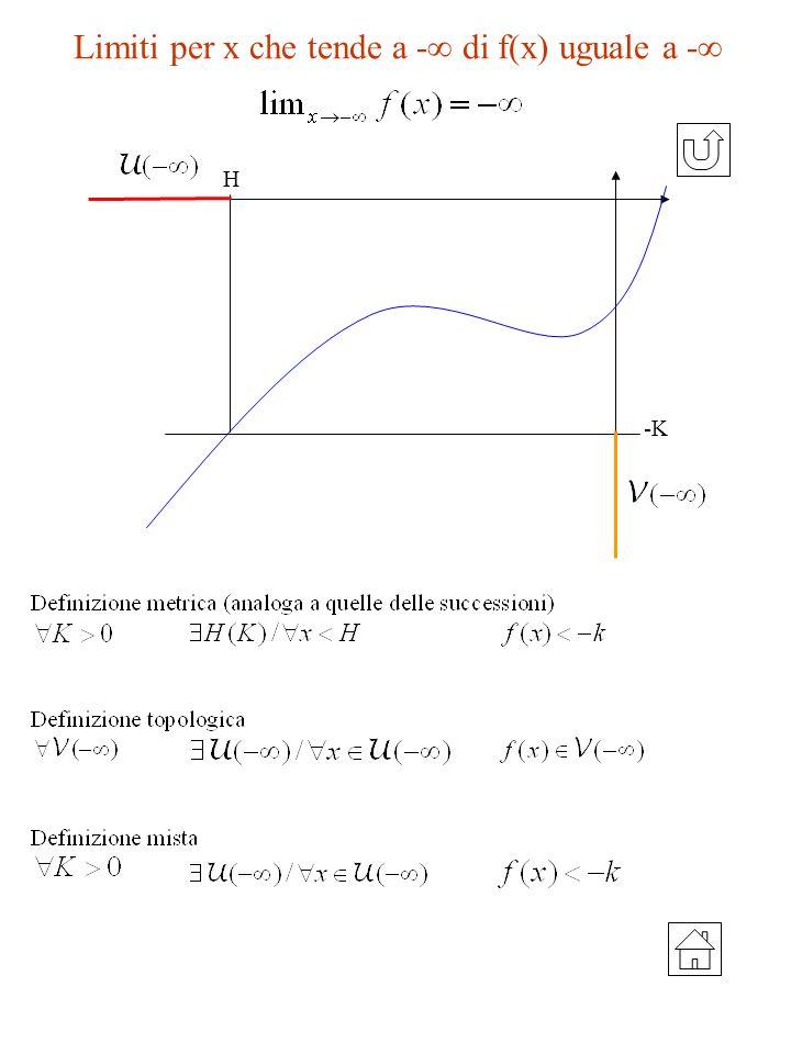 Limiti per x che tende a - di f(x) uguale a - H -K