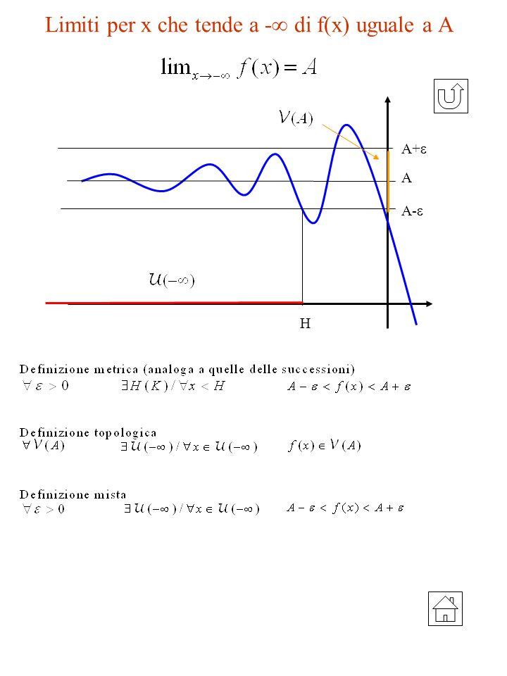 Limiti per x che tende a - di f(x) uguale a A A H A+ A-
