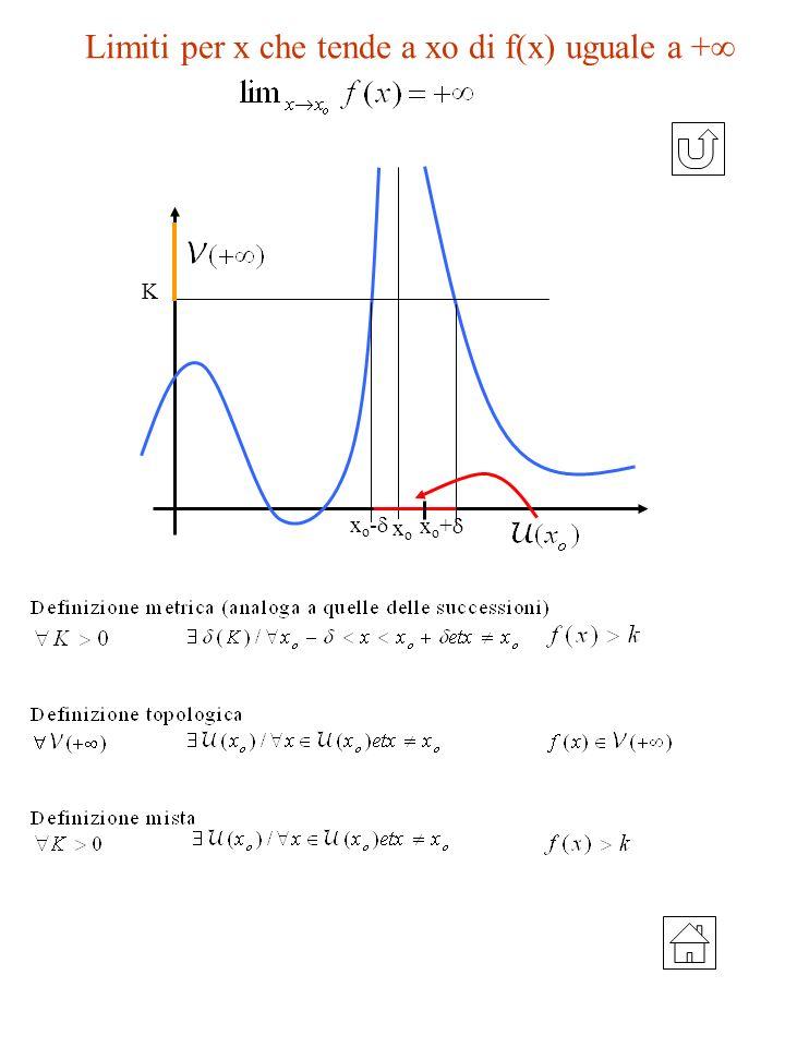 Limiti per x che tende a xo di f(x) uguale a + x o - x o + xoxo K
