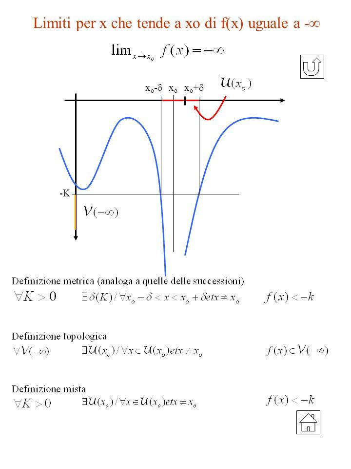 Limiti per x che tende a xo di f(x) uguale a - -K x o - x o + xoxo