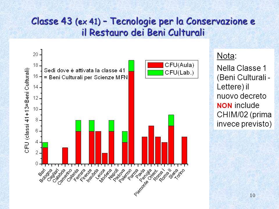 10 Classe 43 (ex 41) – Tecnologie per la Conservazione e il Restauro dei Beni Culturali Nota: Nella Classe 1 (Beni Culturali - Lettere) il nuovo decre