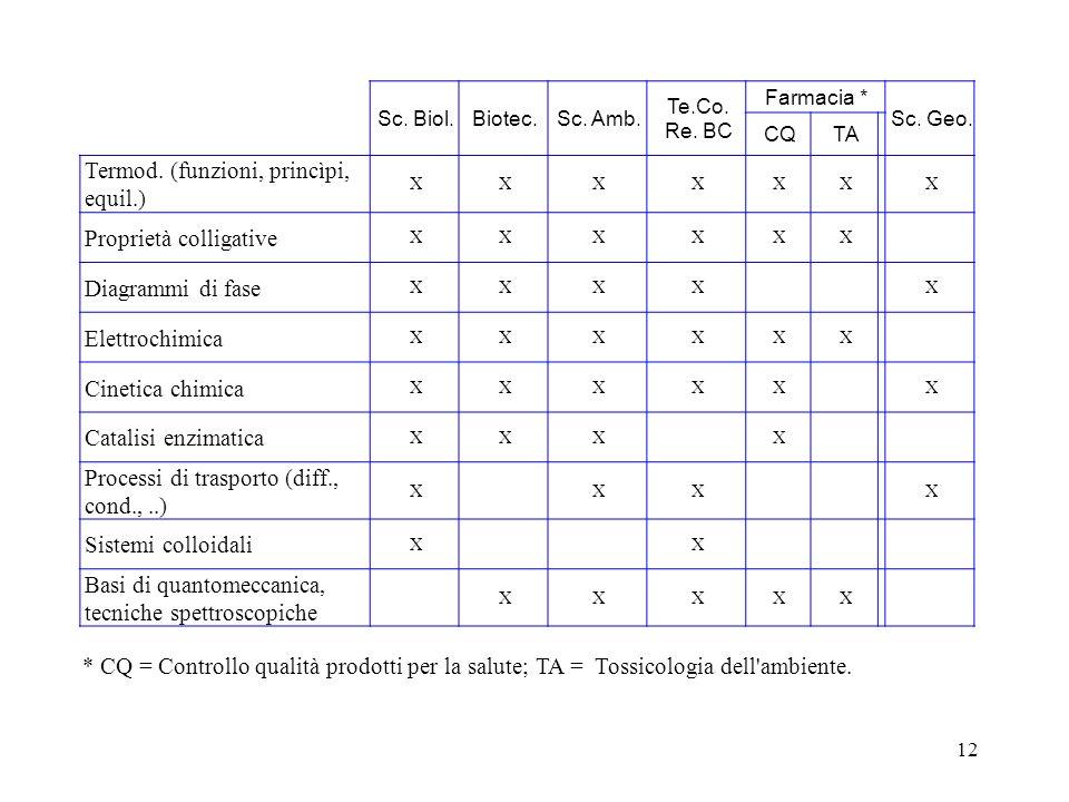 12 Sc. Biol.Biotec.Sc. Amb. Te.Co. Re. BC Farmacia * Sc. Geo. CQTA Termod. (funzioni, princìpi, equil.) XXXXXXX Proprietà colligative XXXXXX Diagrammi