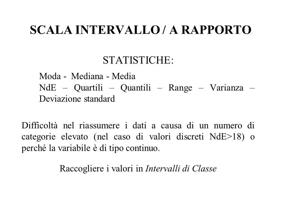 SCALA INTERVALLO / A RAPPORTO Possibili rapporti di uguaglianza (livello nominale).