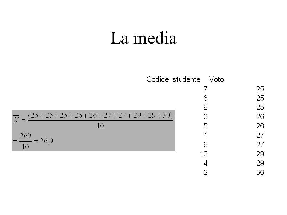 La mediana per variabili intervallari discreti Mediana: data una successione ordinata crescente (che va dal valore più piccolo a quello più grande) si chiama Mediana, o termine centrale, quel valore che è preceduto o seguito dallo stesso numero di dati.