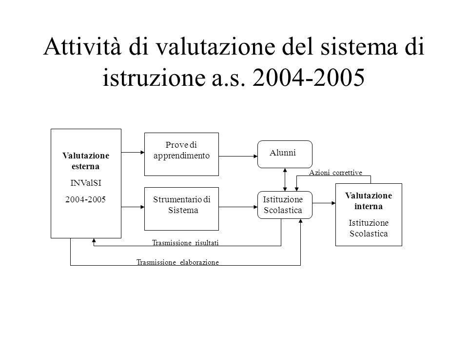 Attività di valutazione del sistema di istruzione a.s. 2004-2005 Valutazione esterna INValSI 2004-2005 Prove di apprendimento Strumentario di Sistema