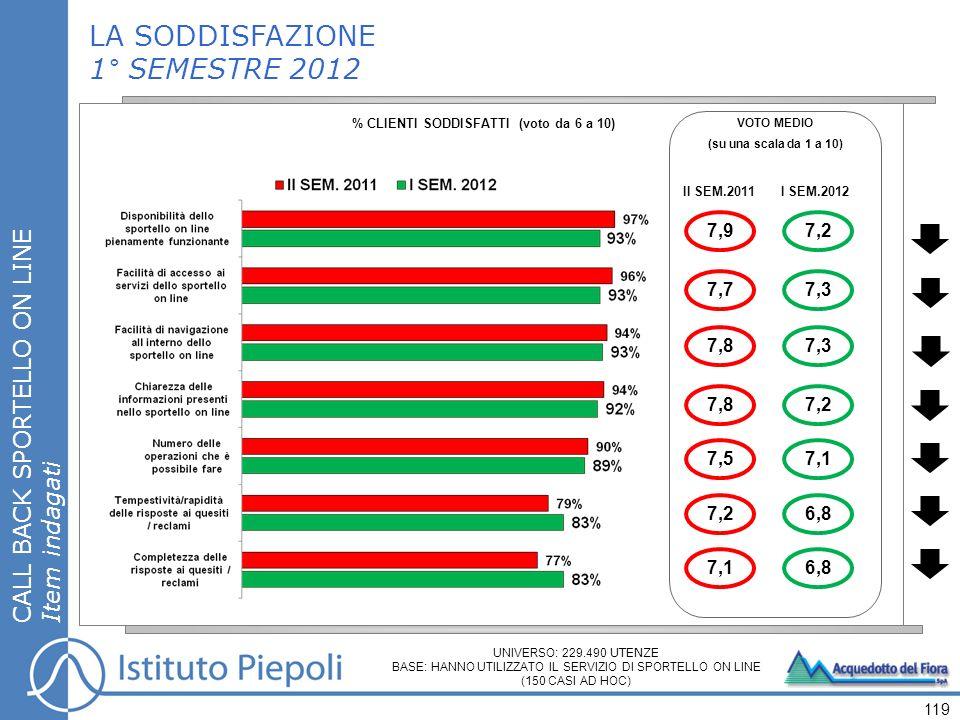119 LA SODDISFAZIONE 1° SEMESTRE 2012 % CLIENTI SODDISFATTI (voto da 6 a 10) CALL BACK SPORTELLO ON LINE Item indagati VOTO MEDIO (su una scala da 1 a 10) II SEM.2011 7,9 7,7 7,8 7,5 7,2 7,1 UNIVERSO: 229.490 UTENZE BASE: HANNO UTILIZZATO IL SERVIZIO DI SPORTELLO ON LINE (150 CASI AD HOC) I SEM.2012 7,2 7,3 7,2 7,1 6,8