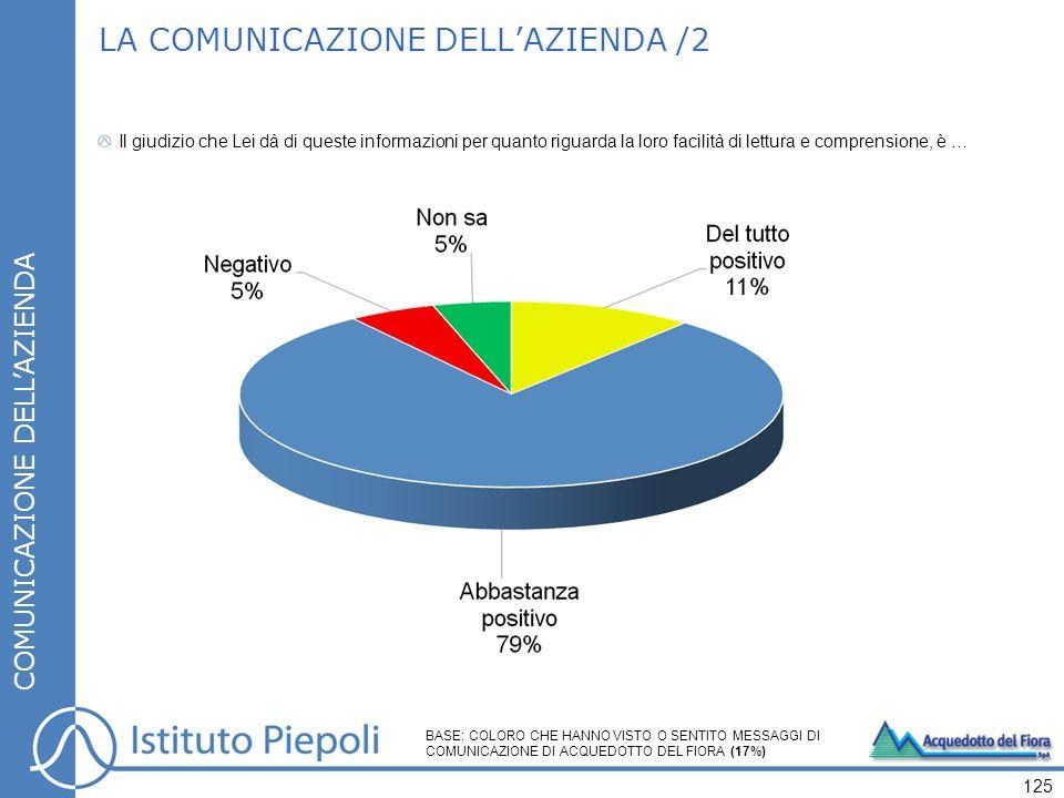 LA COMUNICAZIONE DELLAZIENDA /2 COMUNICAZIONE DELLAZIENDA Il giudizio che Lei dà di queste informazioni per quanto riguarda la loro facilità di lettura e comprensione, è … 125 BASE: COLORO CHE HANNO VISTO O SENTITO MESSAGGI DI COMUNICAZIONE DI ACQUEDOTTO DEL FIORA (17%)