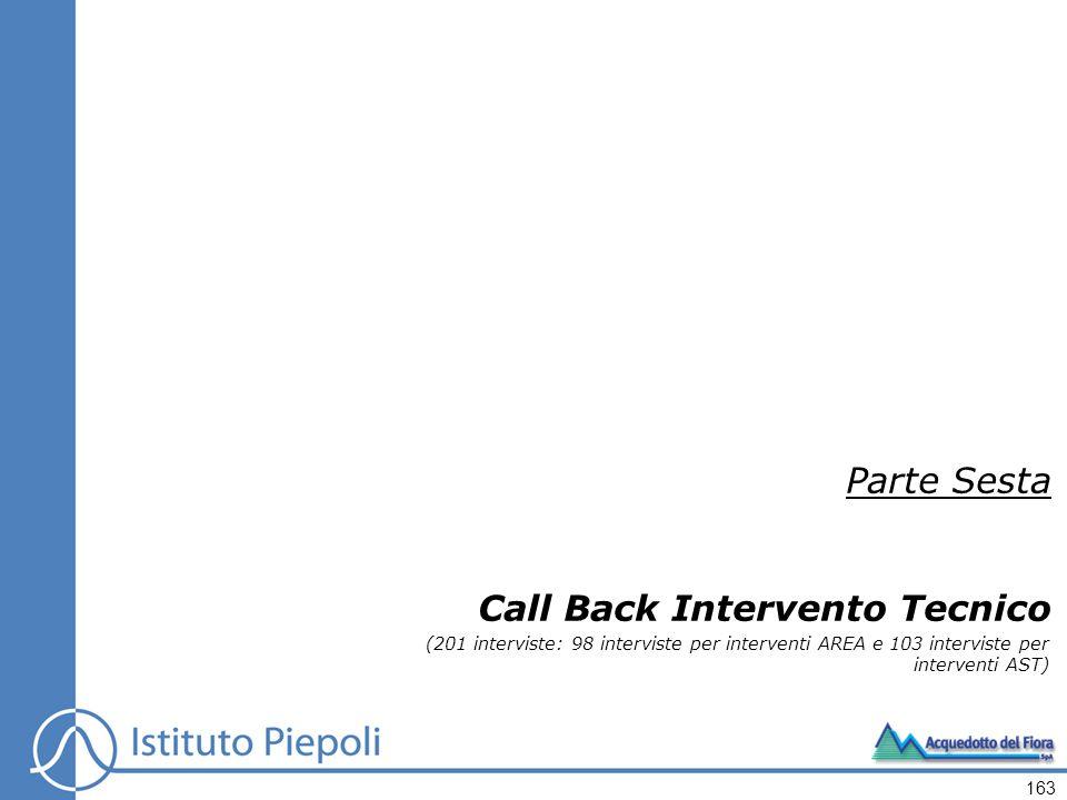 163 Parte Sesta Call Back Intervento Tecnico (201 interviste: 98 interviste per interventi AREA e 103 interviste per interventi AST)