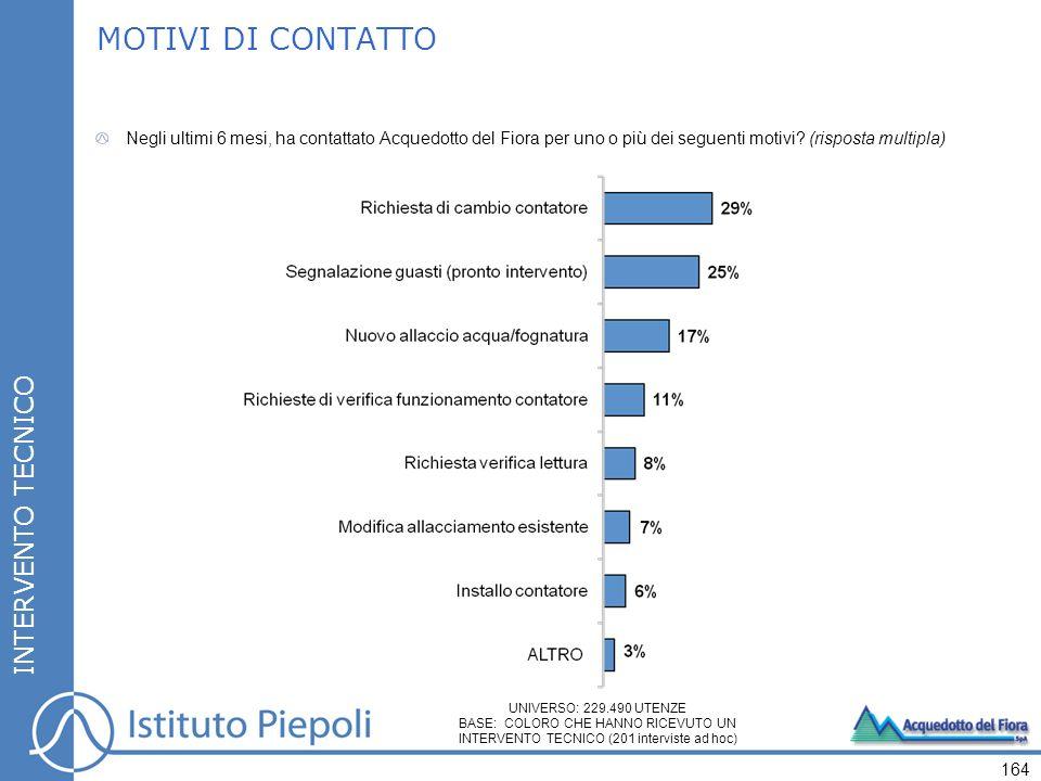 164 INTERVENTO TECNICO MOTIVI DI CONTATTO Negli ultimi 6 mesi, ha contattato Acquedotto del Fiora per uno o più dei seguenti motivi.