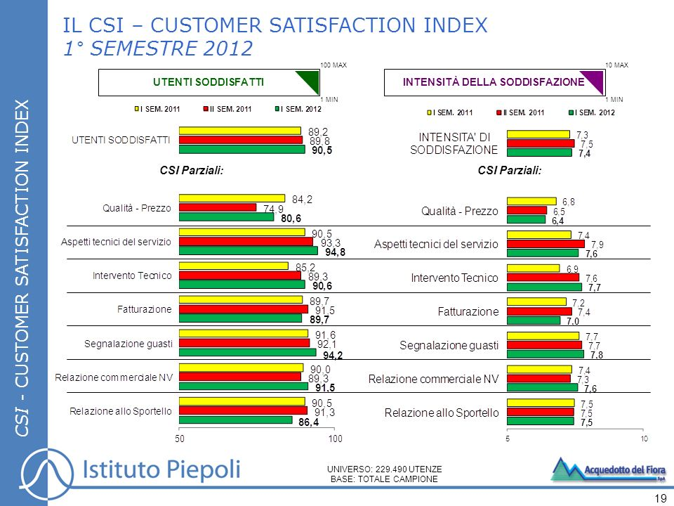 CSI - CUSTOMER SATISFACTION INDEX IL CSI – CUSTOMER SATISFACTION INDEX 1° SEMESTRE 2012 UNIVERSO: 229.490 UTENZE BASE: TOTALE CAMPIONE 19 CSI Parziali