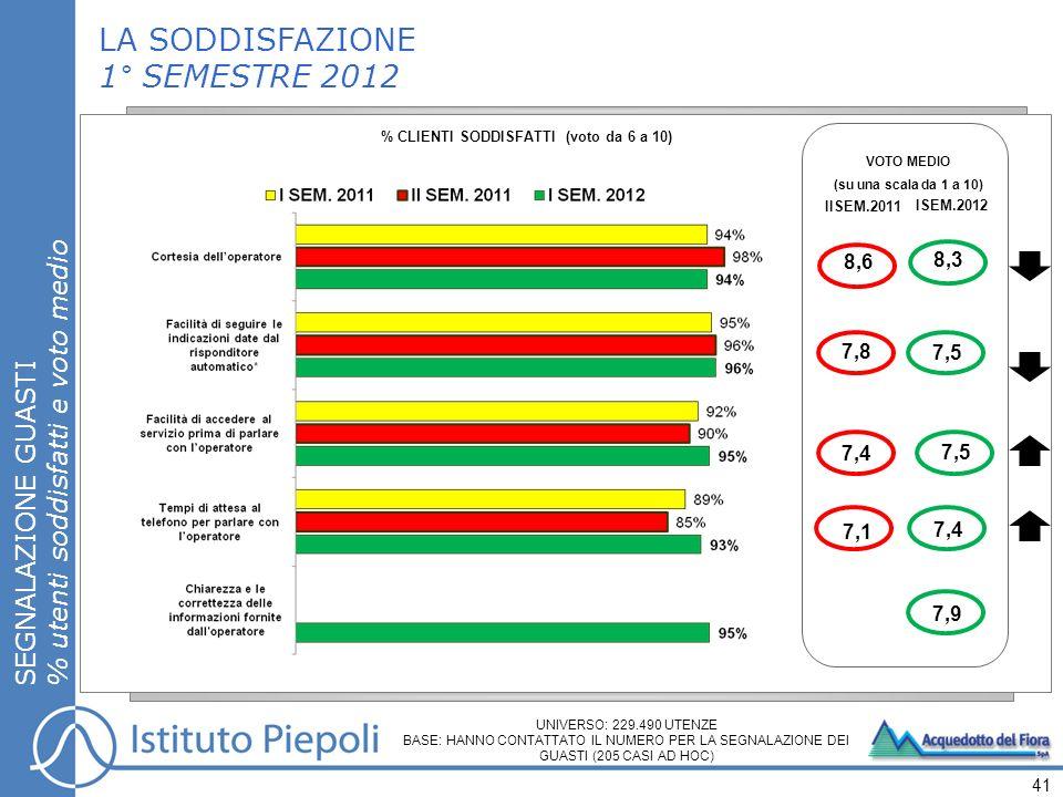 LA SODDISFAZIONE 1° SEMESTRE 2012 SEGNALAZIONE GUASTI % utenti soddisfatti e voto medio 41 % CLIENTI SODDISFATTI (voto da 6 a 10) VOTO MEDIO (su una scala da 1 a 10) IISEM.2011 ISEM.2012 7,5 8,3 7,5 7,4 7,8 8,6 7,4 7,1 UNIVERSO: 229.490 UTENZE BASE: HANNO CONTATTATO IL NUMERO PER LA SEGNALAZIONE DEI GUASTI (205 CASI AD HOC) 7,9