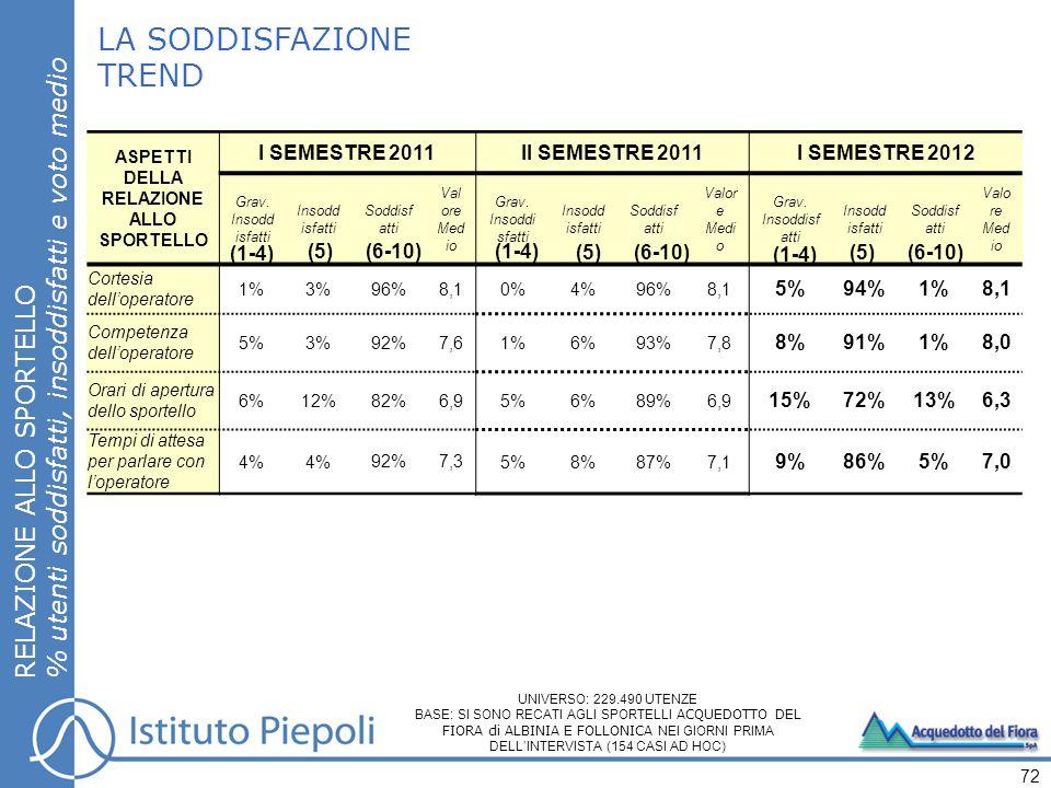 LA SODDISFAZIONE TREND RELAZIONE ALLO SPORTELLO % utenti soddisfatti, insoddisfatti e voto medio 72 (*) Item non indagati nel primo semestre 2011 ASPETTI DELLA RELAZIONE ALLO SPORTELLO I SEMESTRE 2011II SEMESTRE 2011I SEMESTRE 2012 Grav.
