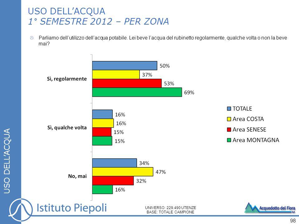 USO DELLACQUA 1° SEMESTRE 2012 – PER ZONA USO DELLACQUA Parliamo dellutilizzo dellacqua potabile.