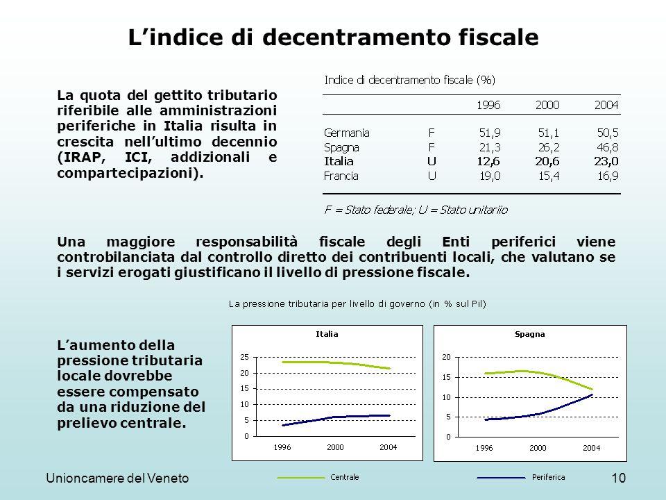 Unioncamere del Veneto10 Lindice di decentramento fiscale La quota del gettito tributario riferibile alle amministrazioni periferiche in Italia risult