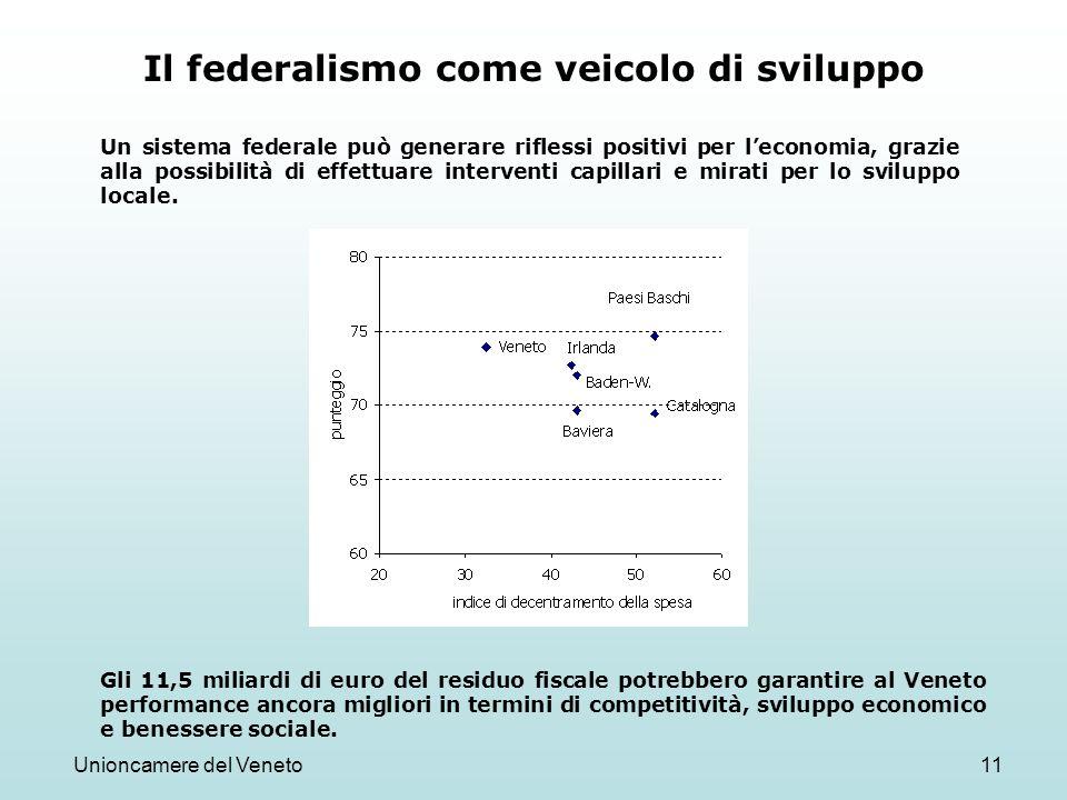 Unioncamere del Veneto11 Il federalismo come veicolo di sviluppo Un sistema federale può generare riflessi positivi per leconomia, grazie alla possibilità di effettuare interventi capillari e mirati per lo sviluppo locale.