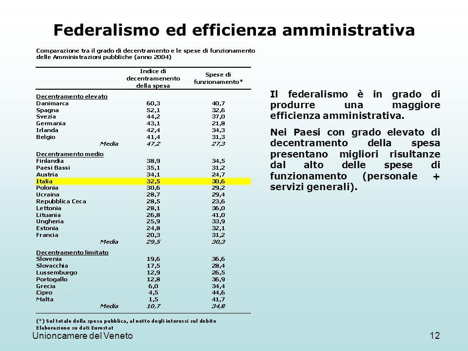Unioncamere del Veneto12 Federalismo ed efficienza amministrativa Il federalismo è in grado di produrre una maggiore efficienza amministrativa. Nei Pa