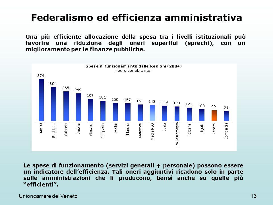 Unioncamere del Veneto13 Federalismo ed efficienza amministrativa Una più efficiente allocazione della spesa tra i livelli istituzionali può favorire una riduzione degli oneri superflui (sprechi), con un miglioramento per le finanze pubbliche.