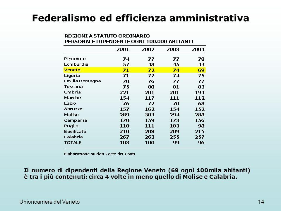 Unioncamere del Veneto14 Federalismo ed efficienza amministrativa Il numero di dipendenti della Regione Veneto (69 ogni 100mila abitanti) è tra i più contenuti: circa 4 volte in meno quello di Molise e Calabria.