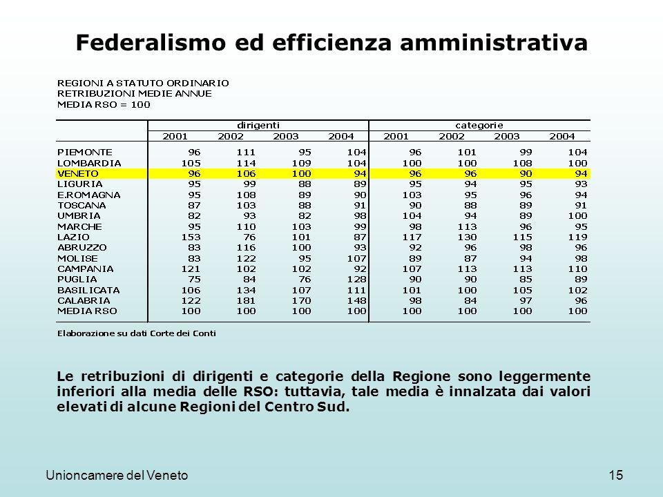 Unioncamere del Veneto15 Federalismo ed efficienza amministrativa Le retribuzioni di dirigenti e categorie della Regione sono leggermente inferiori alla media delle RSO: tuttavia, tale media è innalzata dai valori elevati di alcune Regioni del Centro Sud.