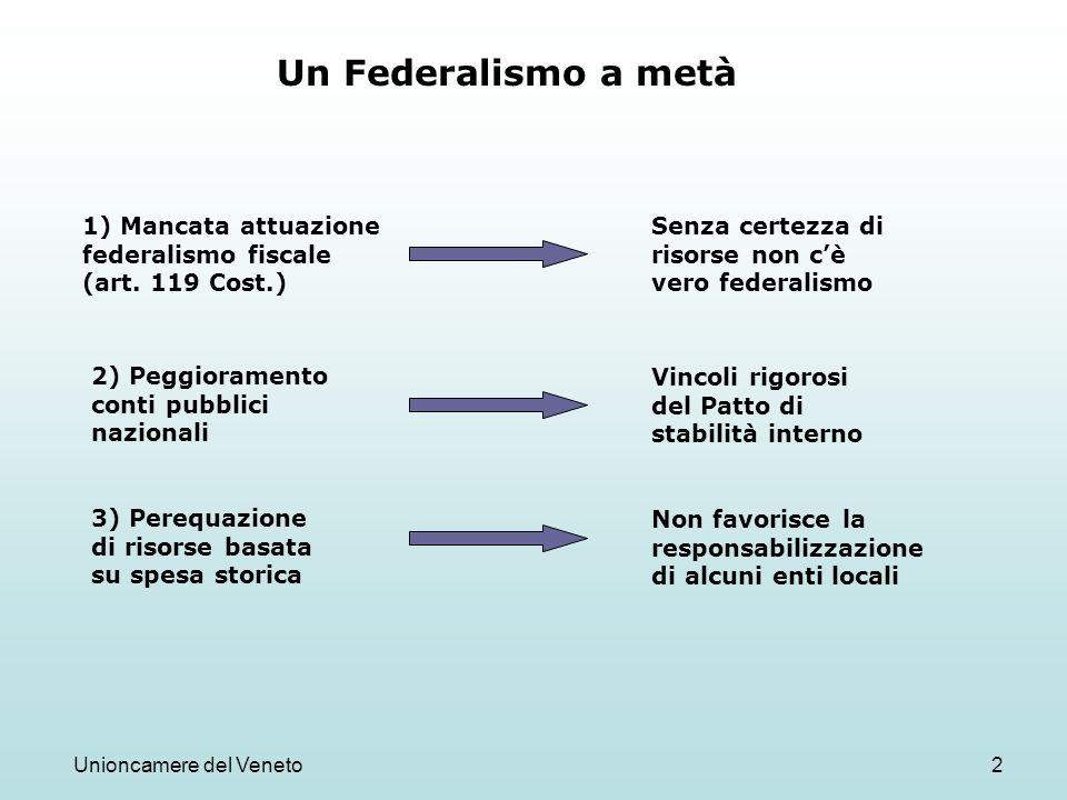 Unioncamere del Veneto2 Un Federalismo a metà 1) Mancata attuazione federalismo fiscale (art. 119 Cost.) Senza certezza di risorse non cè vero federal