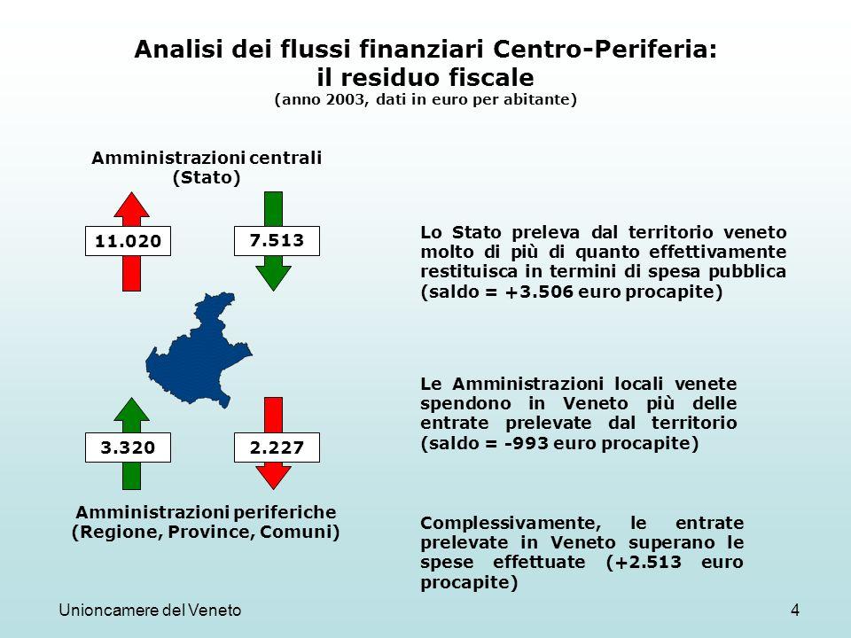 Unioncamere del Veneto4 Analisi dei flussi finanziari Centro-Periferia: il residuo fiscale (anno 2003, dati in euro per abitante) Amministrazioni cent