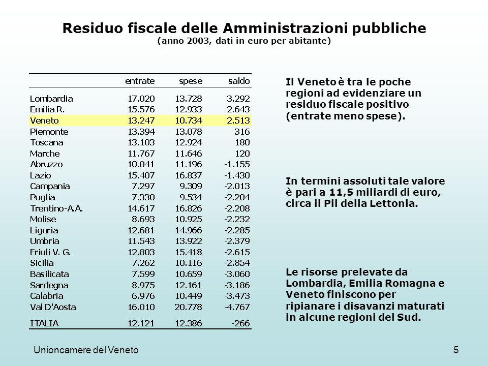 Unioncamere del Veneto5 Residuo fiscale delle Amministrazioni pubbliche (anno 2003, dati in euro per abitante) Il Veneto è tra le poche regioni ad evidenziare un residuo fiscale positivo (entrate meno spese).